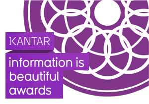 GRAPHIC AWARD - Kantar Information Is Beautiful Awards 2017